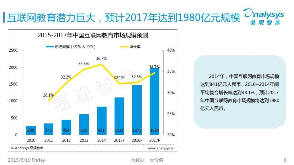 中国互联网职业教育市场专题研究报告2015_006
