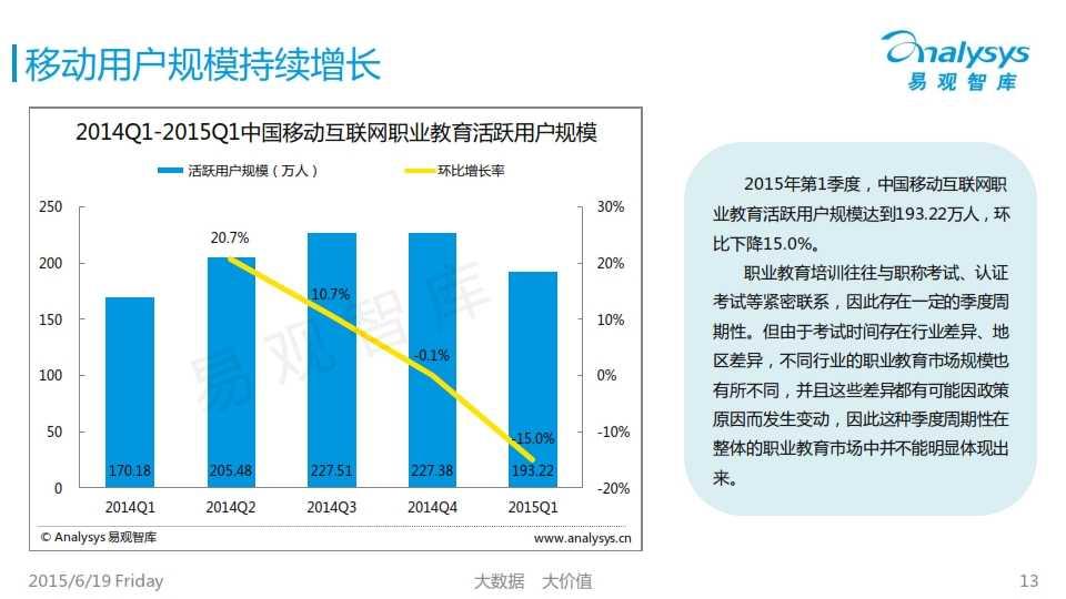 中国互联网职业教育市场专题研究报告2015_013