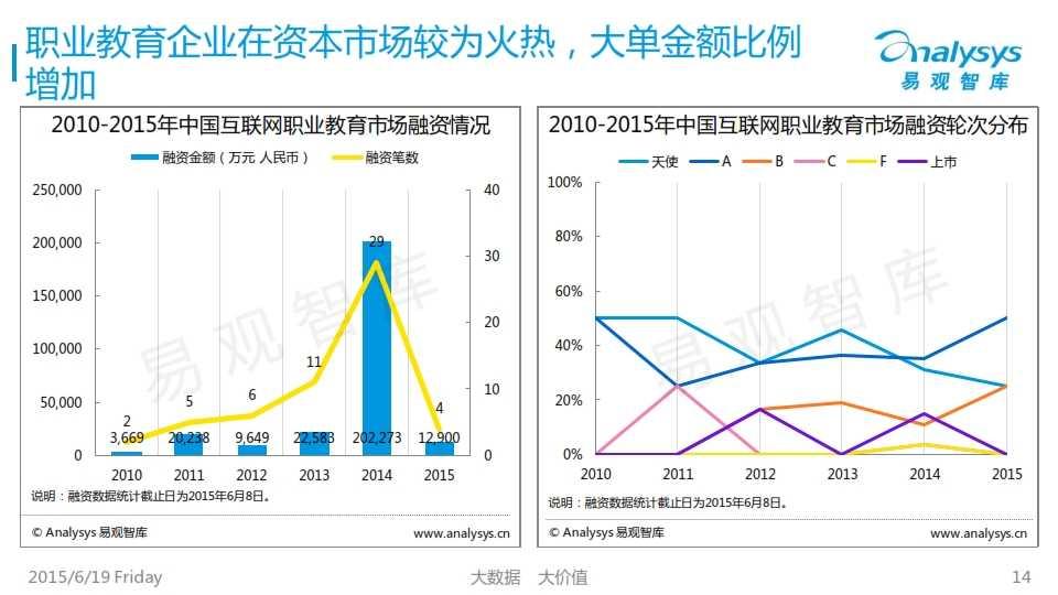 中国互联网职业教育市场专题研究报告2015_014