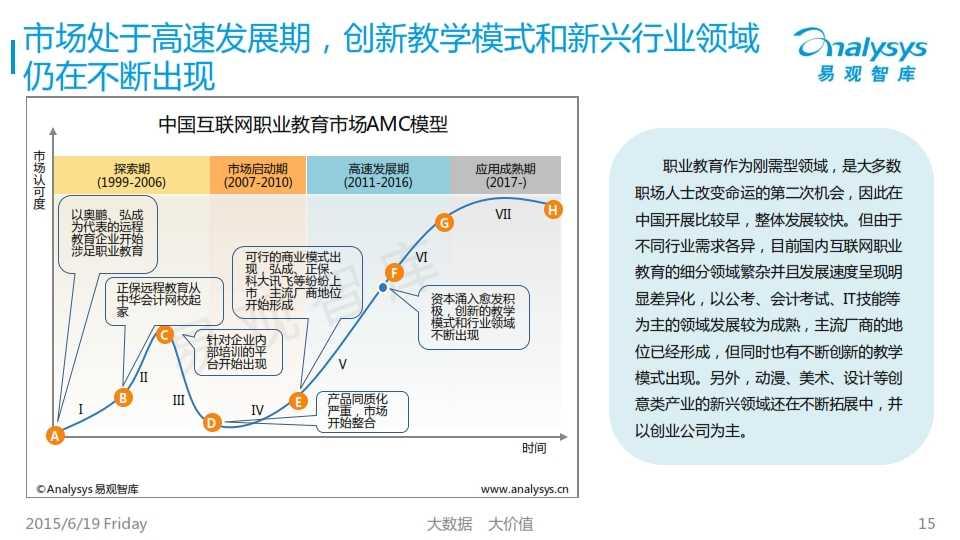 中国互联网职业教育市场专题研究报告2015_015