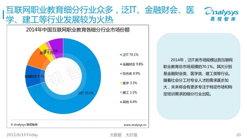 中国互联网职业教育市场专题研究报告2015_020
