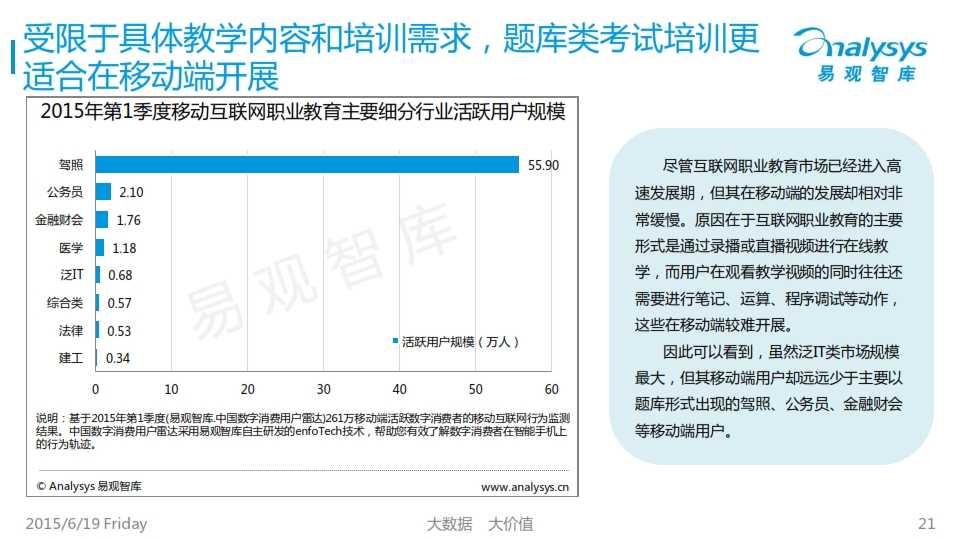 中国互联网职业教育市场专题研究报告2015_021