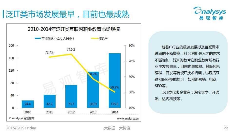 中国互联网职业教育市场专题研究报告2015_022
