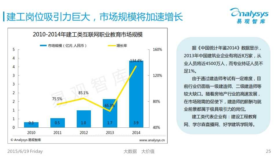 中国互联网职业教育市场专题研究报告2015_025