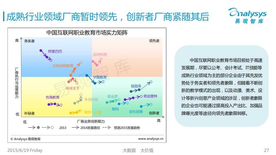中国互联网职业教育市场专题研究报告2015_027