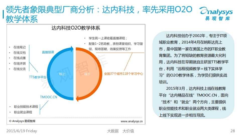 中国互联网职业教育市场专题研究报告2015_028