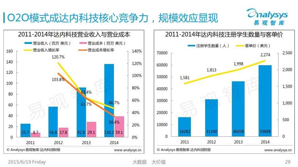 中国互联网职业教育市场专题研究报告2015_029