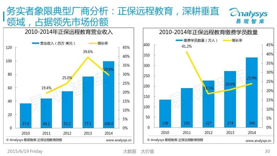 中国互联网职业教育市场专题研究报告2015_030
