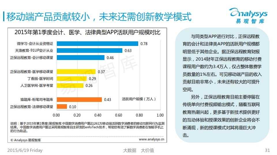 中国互联网职业教育市场专题研究报告2015_031
