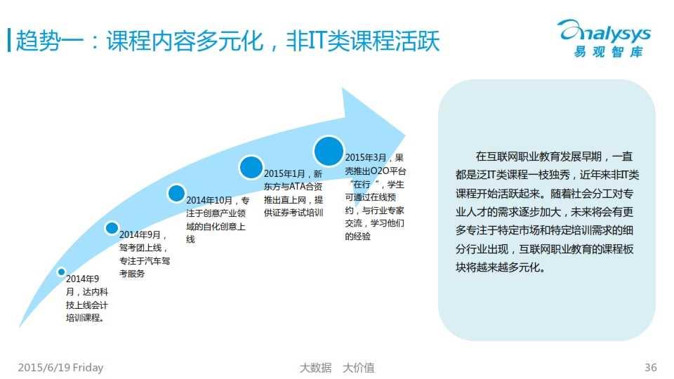 中国互联网职业教育市场专题研究报告2015_036