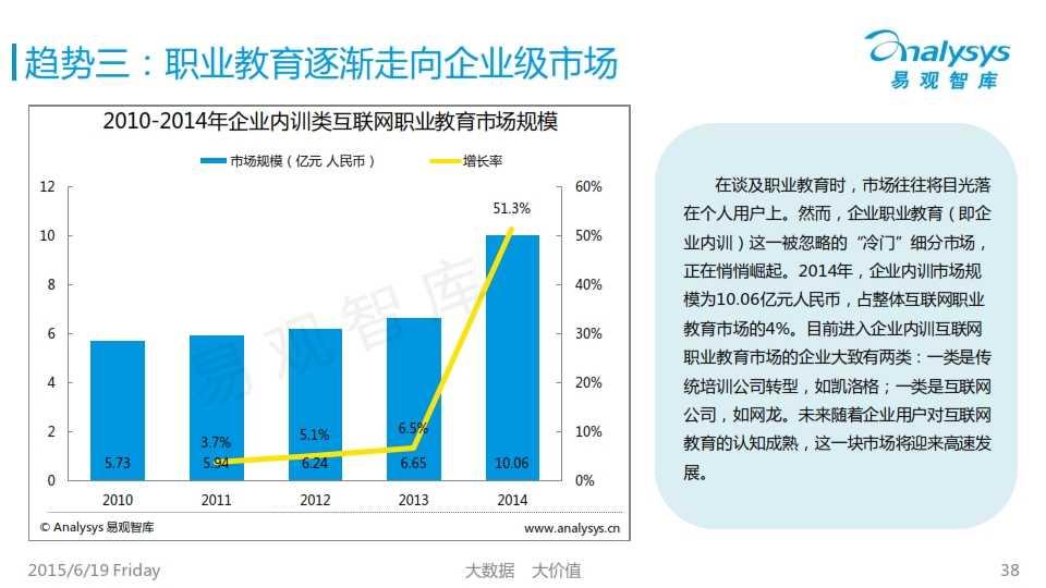 中国互联网职业教育市场专题研究报告2015_038