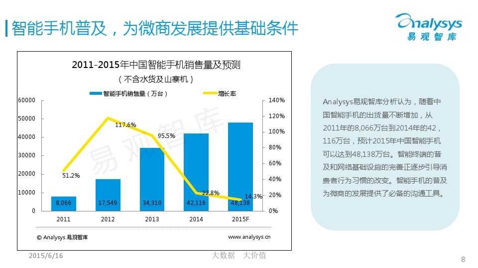 中国微商市场专题研究报告2015 01_000008