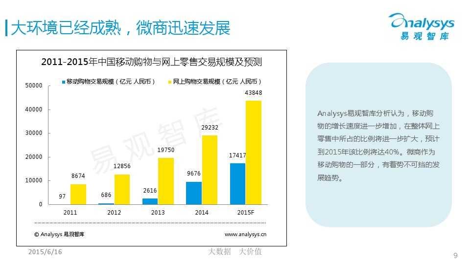 中国微商市场专题研究报告2015 01_000009