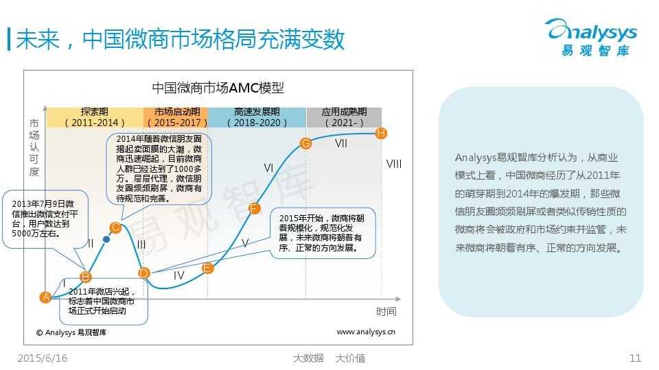 中国微商市场专题研究报告2015 01_000011