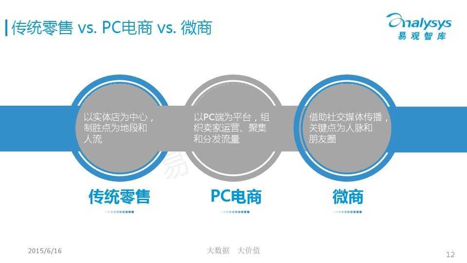 中国微商市场专题研究报告2015 01_000012