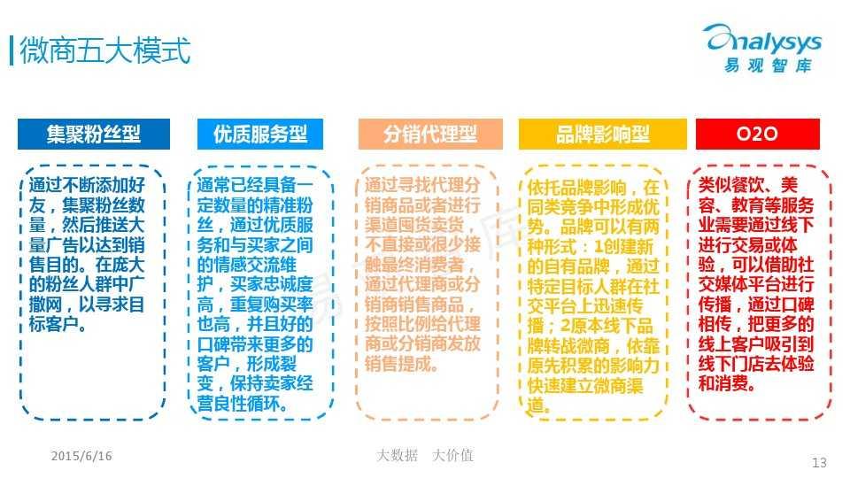 中国微商市场专题研究报告2015 01_000013