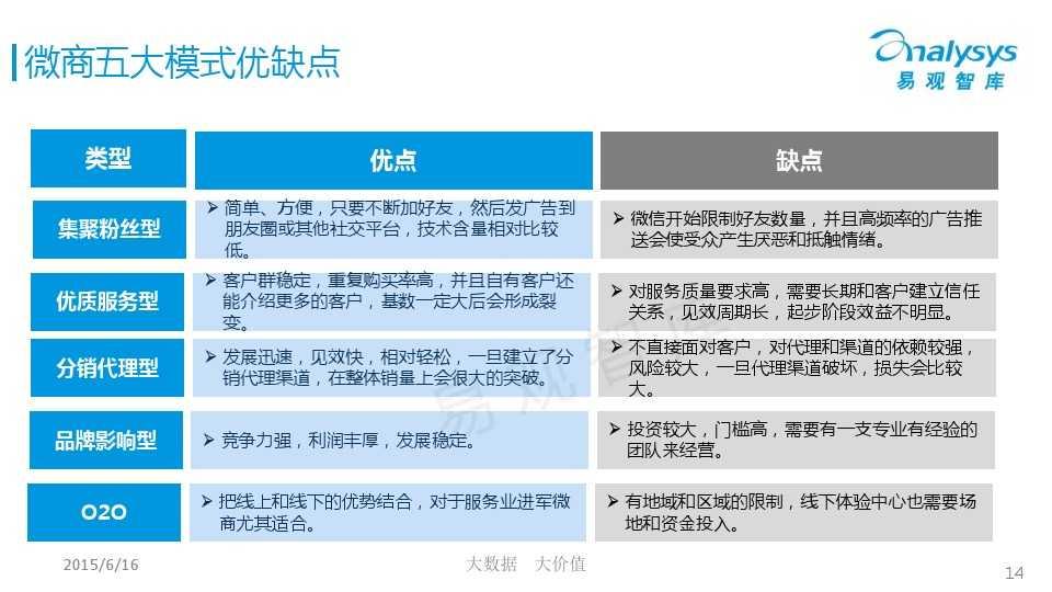 中国微商市场专题研究报告2015 01_000014