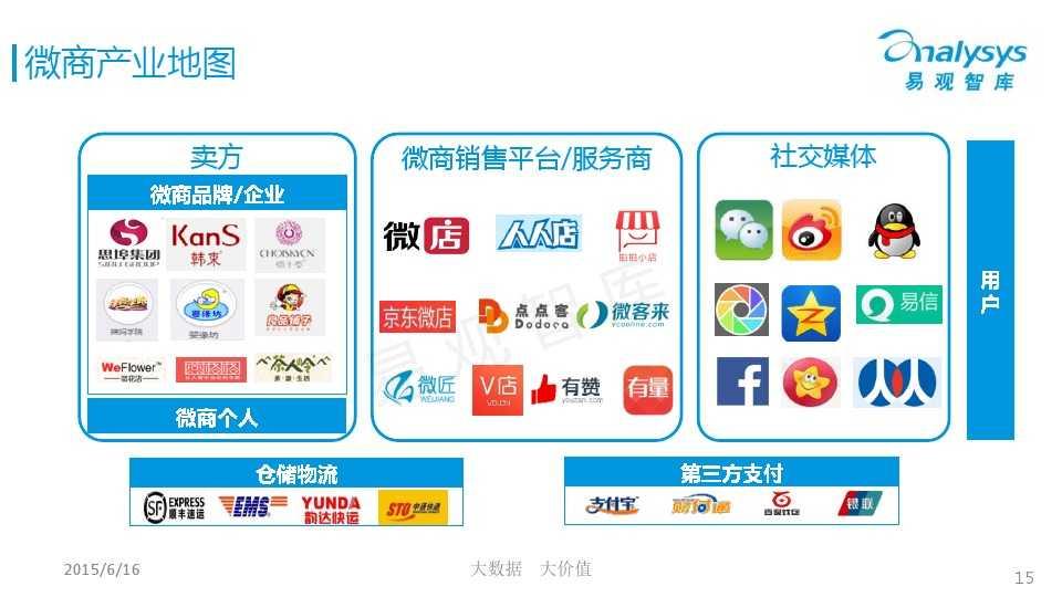 中国微商市场专题研究报告2015 01_000015