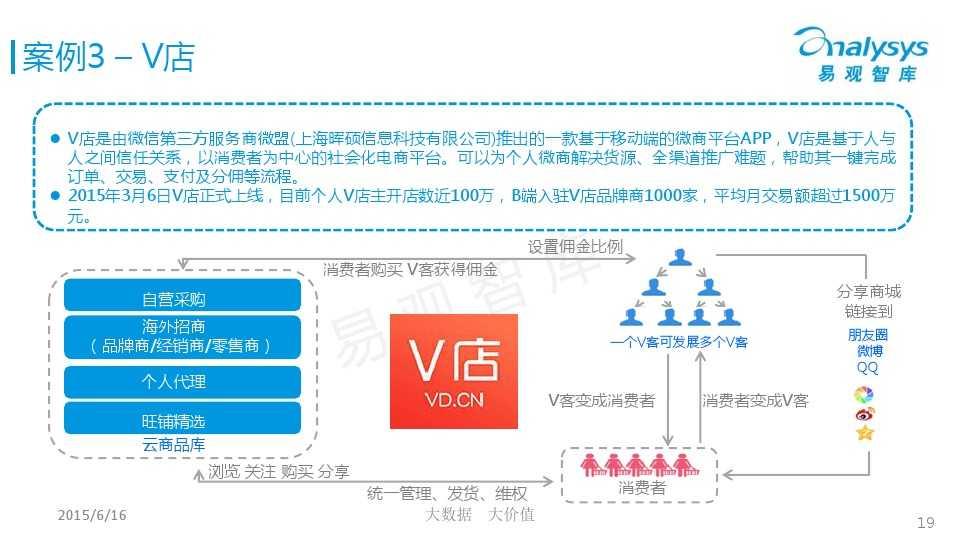 中国微商市场专题研究报告2015 01_000019