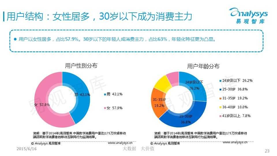 中国微商市场专题研究报告2015 01_000023