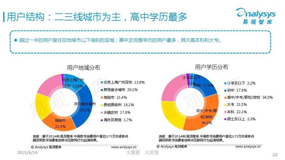 中国微商市场专题研究报告2015 01_000024