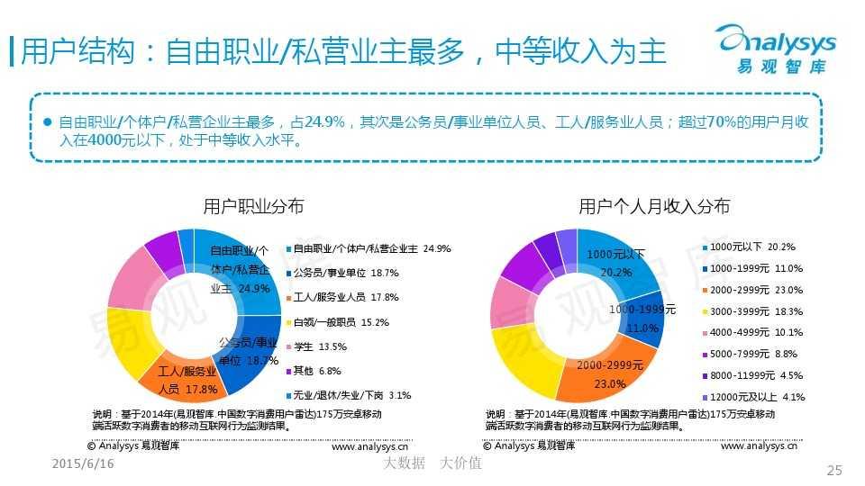 中国微商市场专题研究报告2015 01_000025