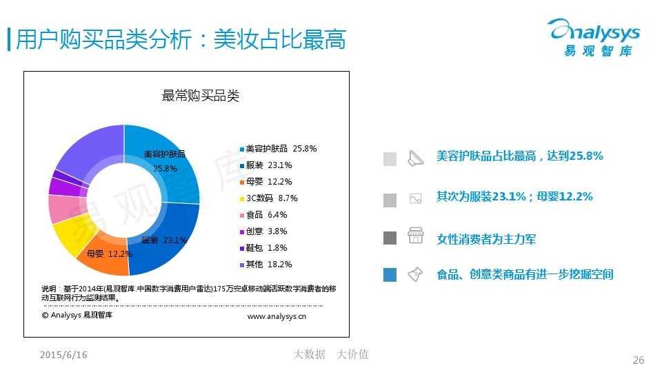 中国微商市场专题研究报告2015 01_000026