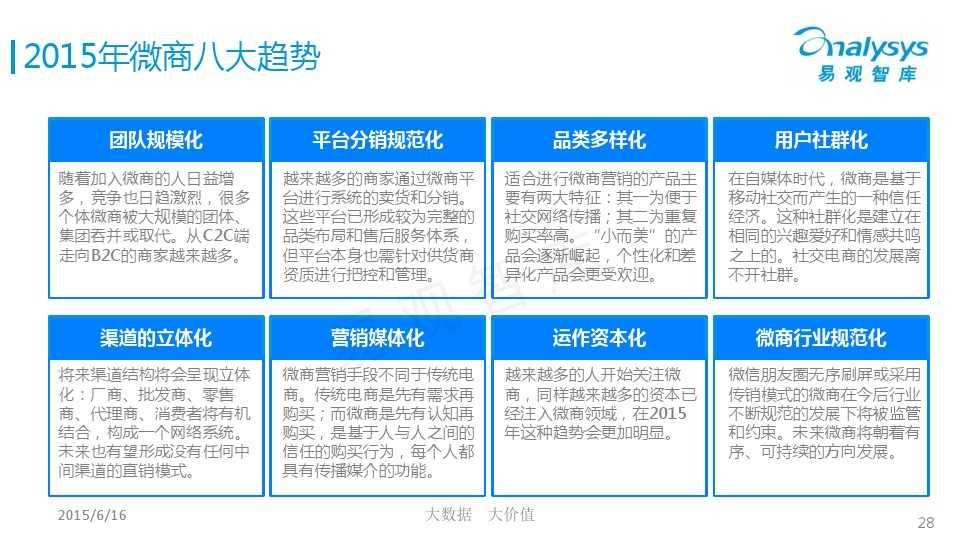 中国微商市场专题研究报告2015 01_000028