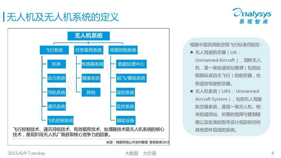 中国民用无人机市场专题研究报告2015_004