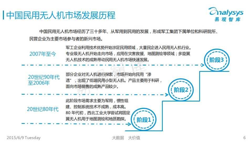 中国民用无人机市场专题研究报告2015_006