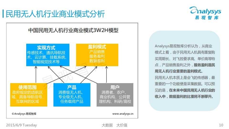 中国民用无人机市场专题研究报告2015_010