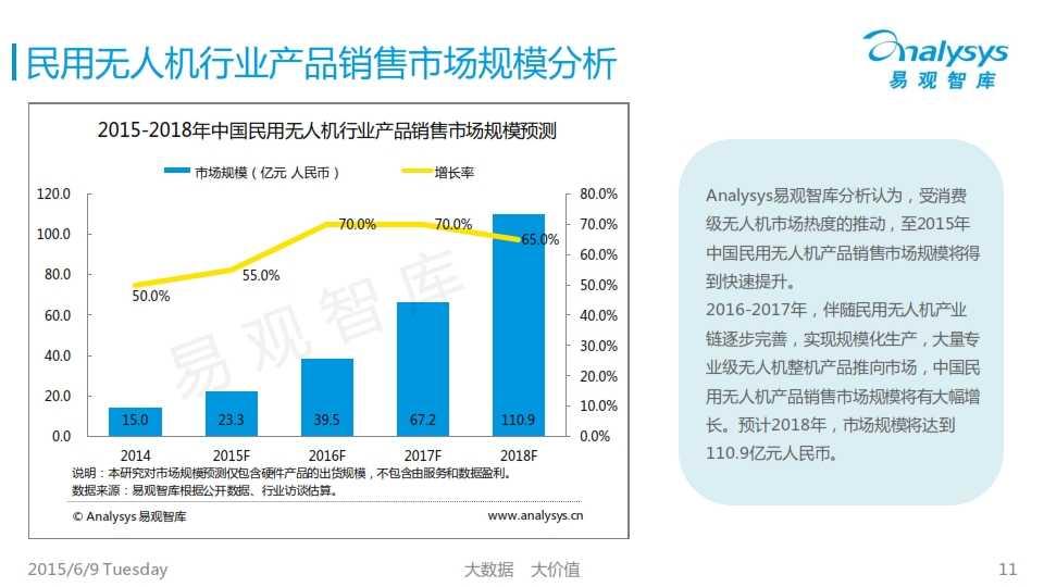 中国民用无人机市场专题研究报告2015_011