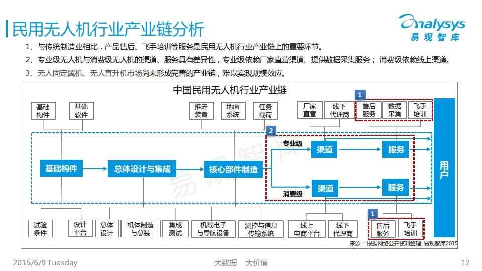 中国民用无人机市场专题研究报告2015_012