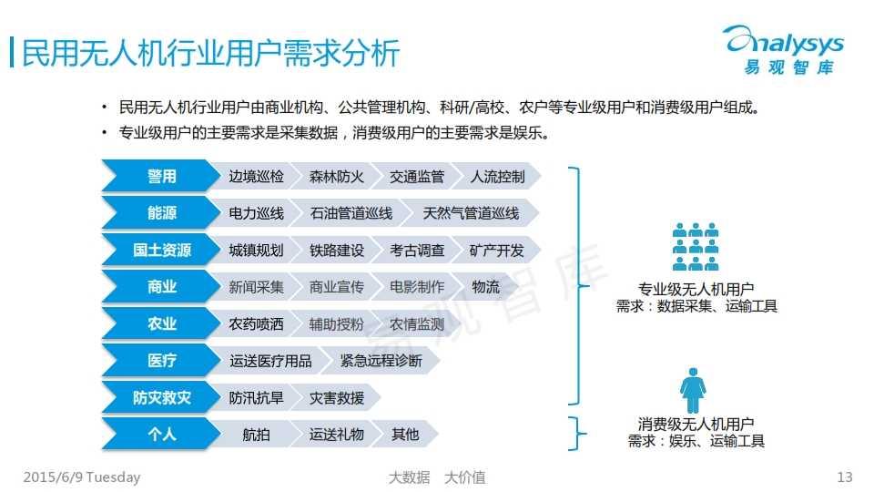 中国民用无人机市场专题研究报告2015_013