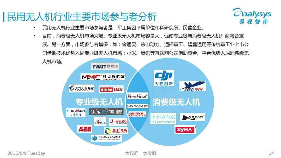 中国民用无人机市场专题研究报告2015_014