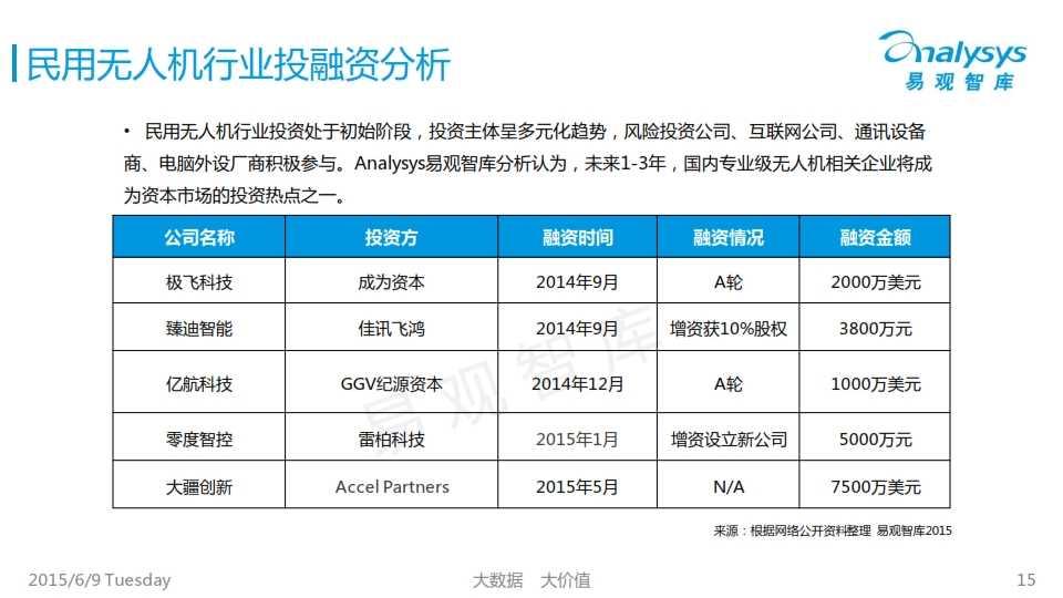 中国民用无人机市场专题研究报告2015_015
