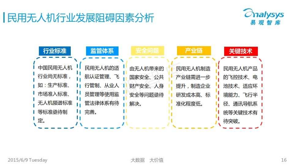 中国民用无人机市场专题研究报告2015_016