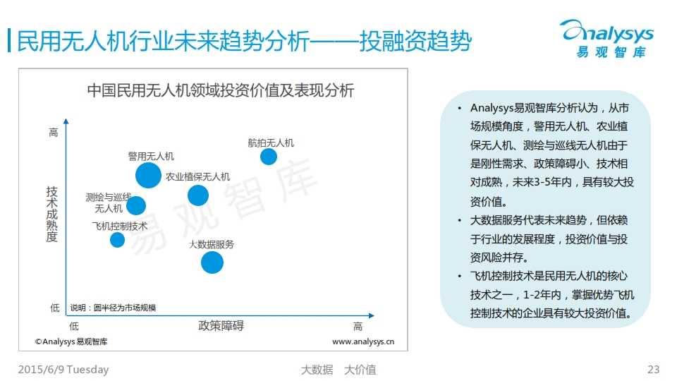 中国民用无人机市场专题研究报告2015_023