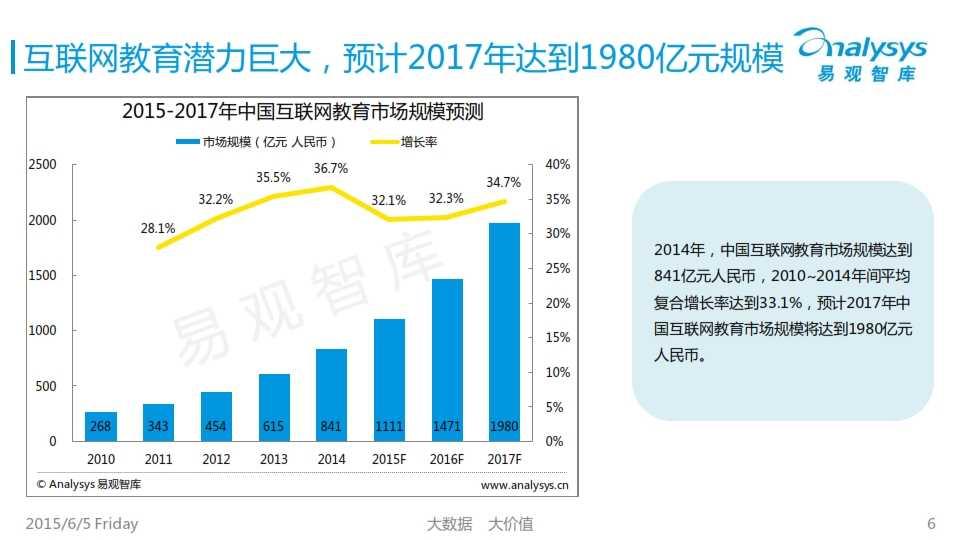 中国K12互联网教育市场专题研究报告2015_006