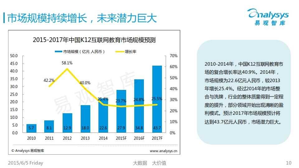 中国K12互联网教育市场专题研究报告2015_010