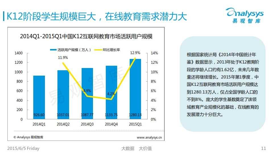中国K12互联网教育市场专题研究报告2015_011