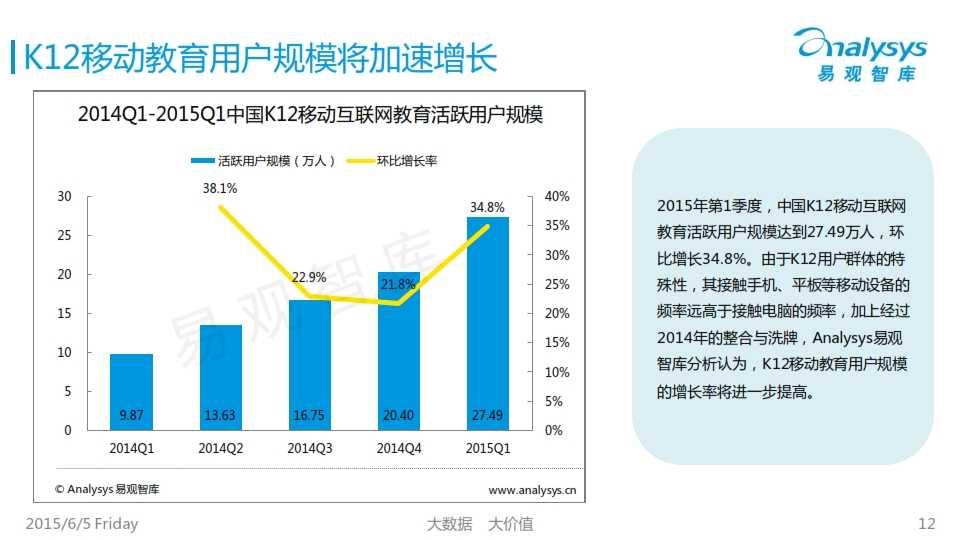中国K12互联网教育市场专题研究报告2015_012