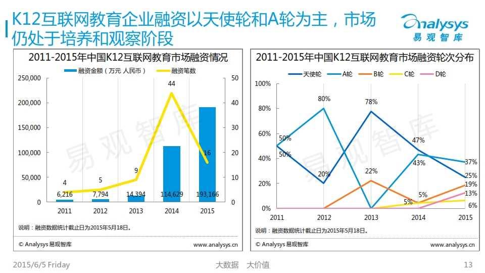 中国K12互联网教育市场专题研究报告2015_013