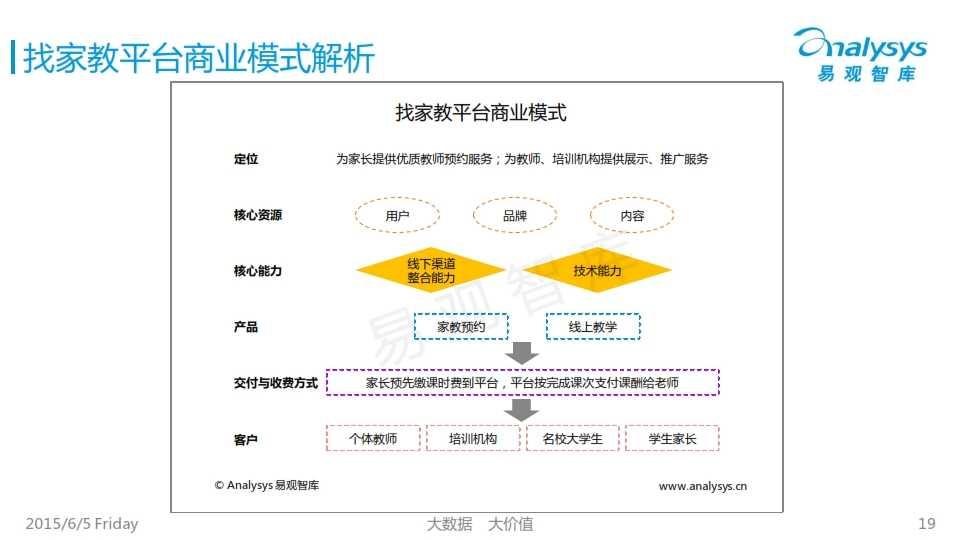 中国K12互联网教育市场专题研究报告2015_019