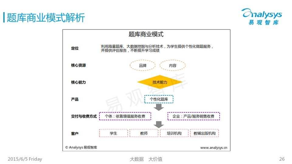 中国K12互联网教育市场专题研究报告2015_026