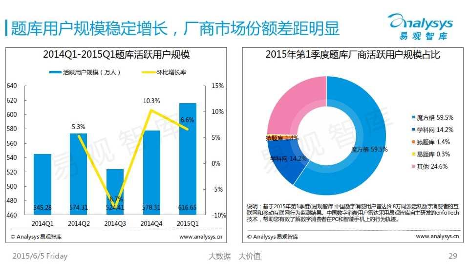 中国K12互联网教育市场专题研究报告2015_029