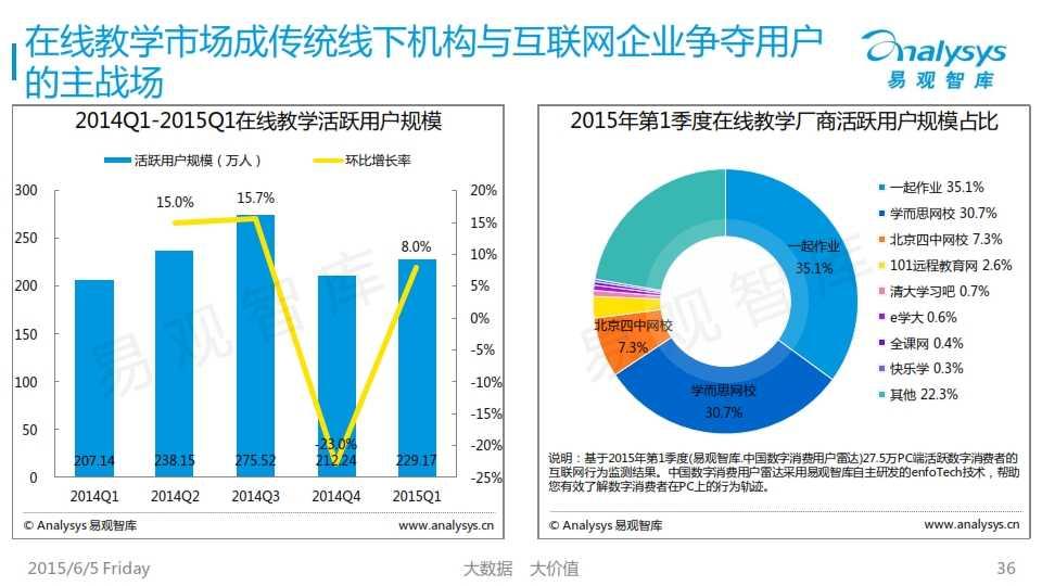 中国K12互联网教育市场专题研究报告2015_036
