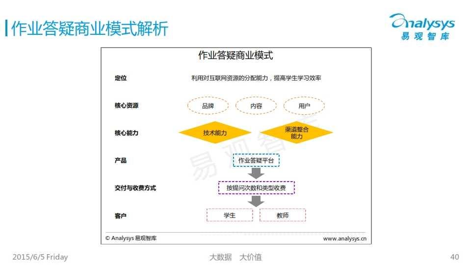 中国K12互联网教育市场专题研究报告2015_040