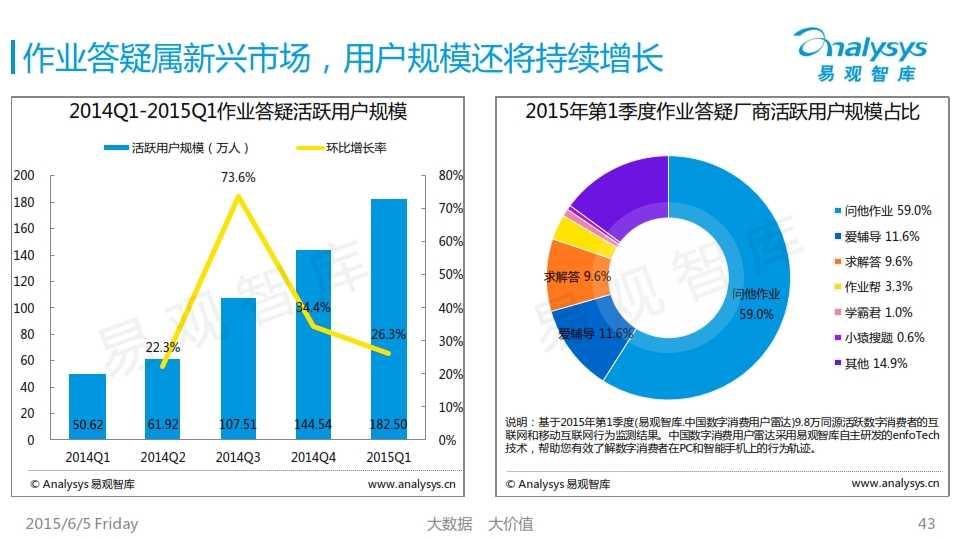 中国K12互联网教育市场专题研究报告2015_043