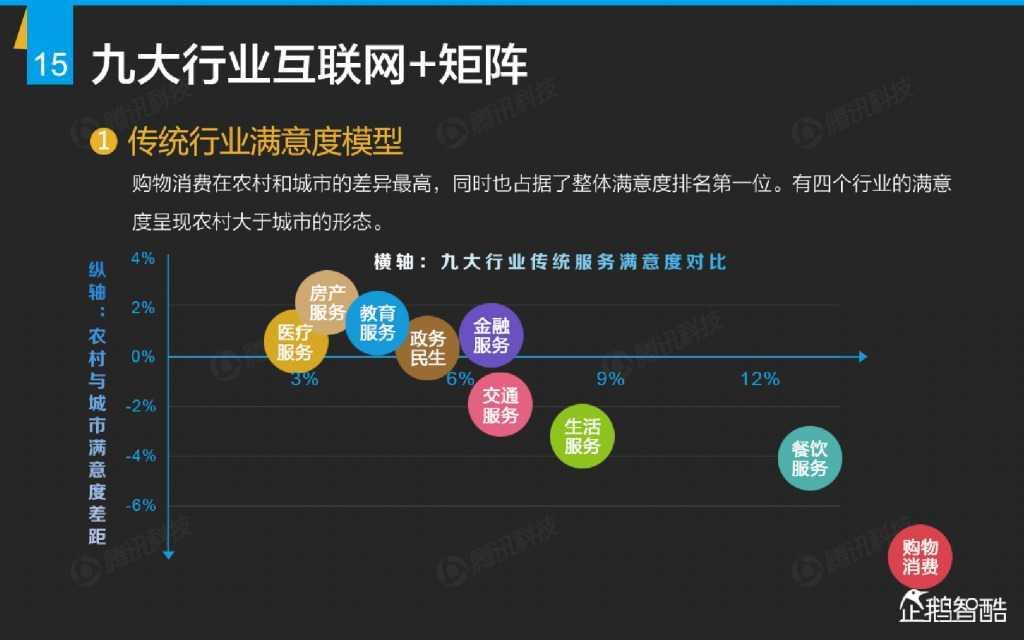 互联网 九大传统行业转型报告(企鹅智酷)_000016